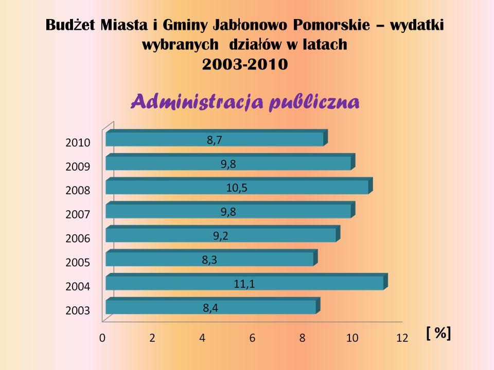 Bud ż et Miasta i Gminy Jab ł onowo Pomorskie – wydatki wybranych dzia ł ów w latach 2003-2010 Administracja publiczna [ %]