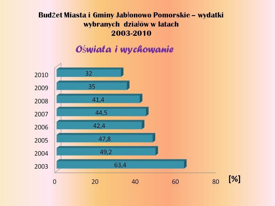 Bud ż et Miasta i Gminy Jab ł onowo Pomorskie – wydatki wybranych dzia ł ów w latach 2003-2010 O ś wiata i wychowanie [%]