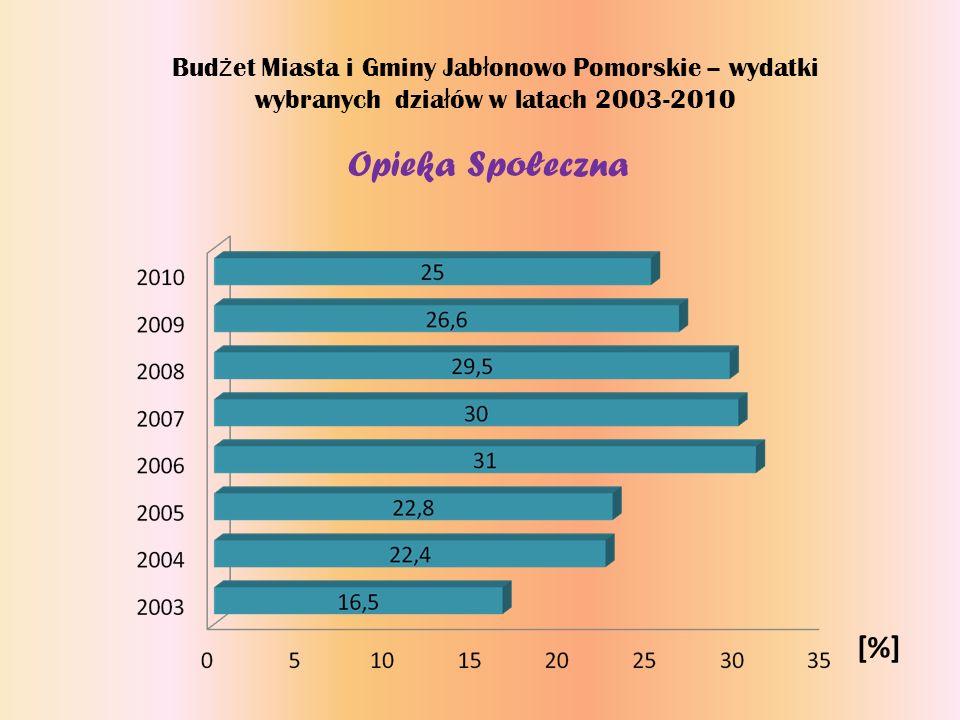 Bud ż et Miasta i Gminy Jab ł onowo Pomorskie – wydatki wybranych dzia ł ów w latach 2003-2010 Opieka Społeczna [%]