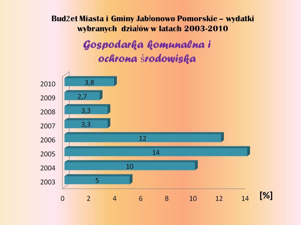 Bud ż et Miasta i Gminy Jab ł onowo Pomorskie – wydatki wybranych dzia ł ów w latach 2003-2010 Gospodarka komunalna i ochrona ś rodowiska [%]