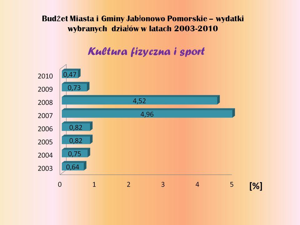 Bud ż et Miasta i Gminy Jab ł onowo Pomorskie – wydatki wybranych dzia ł ów w latach 2003-2010 Kultura fizyczna i sport [%]