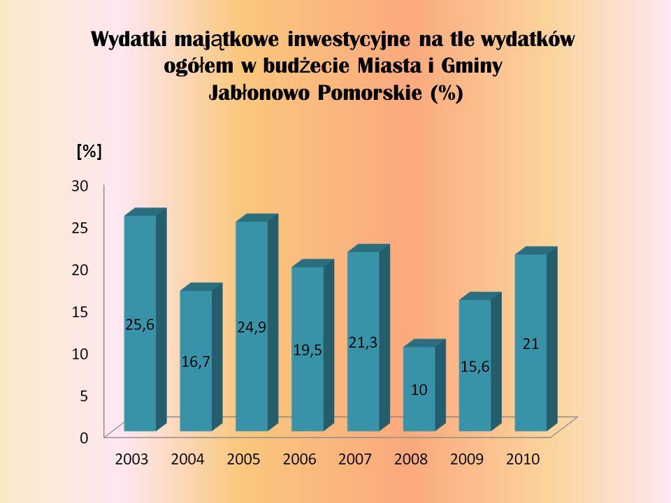 Wydatki maj ą tkowe inwestycyjne na tle wydatków ogó ł em w bud ż ecie Miasta i Gminy Jab ł onowo Pomorskie (%) [%]