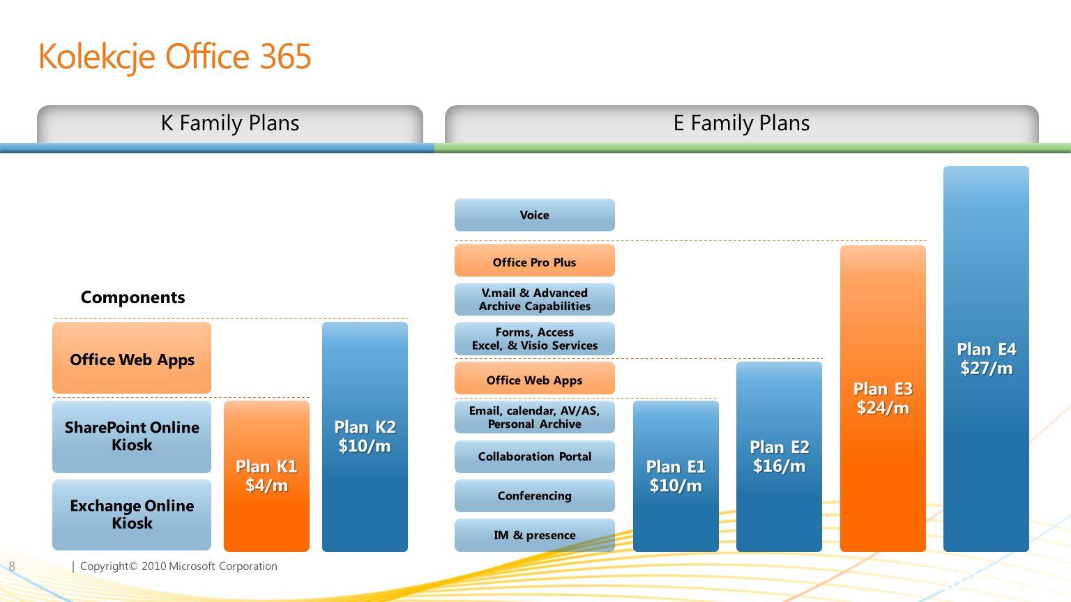 | Copyright© 2010 Microsoft Corporation Kolekcje Office 365 8 Plan K1 $4/m Plan K2 $10/m Plan E1 $10/m Plan E2 $16/m Plan E3 $24/m Plan E4 $27/m