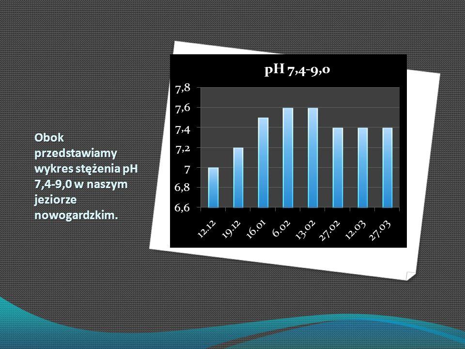 Obok przedstawiamy wykres stężenia pH 7,4-9,0 w naszym jeziorze nowogardzkim.