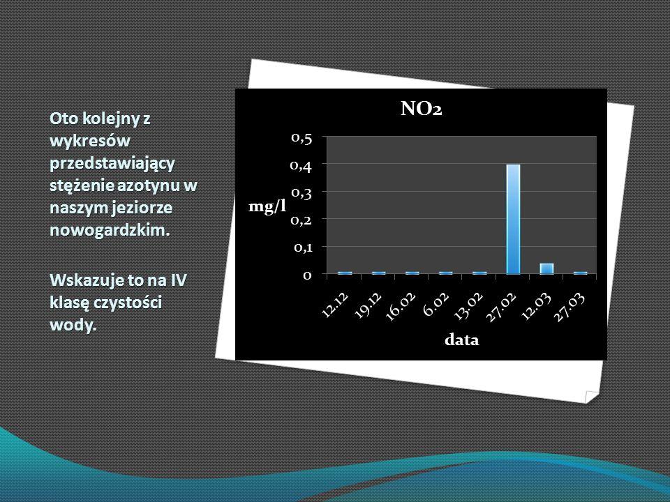 Oto kolejny z wykresów przedstawiający stężenie azotynu w naszym jeziorze nowogardzkim. Wskazuje to na IV klasę czystości wody.