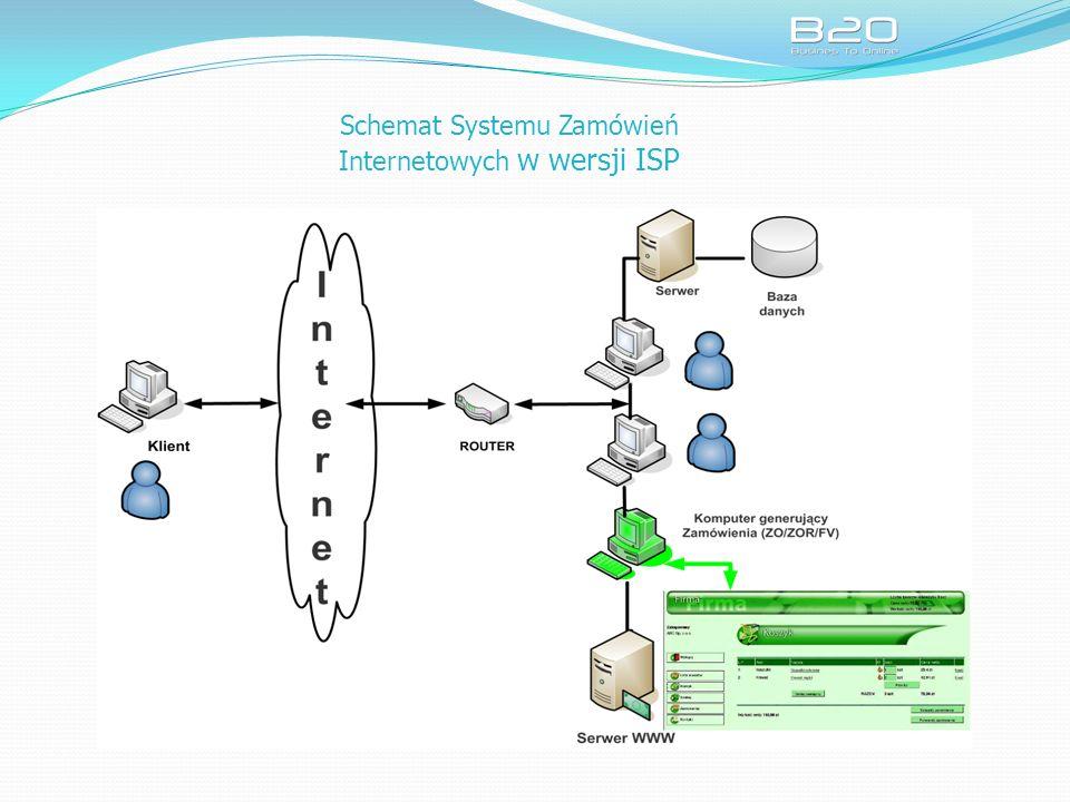 Schemat Systemu Zamówień Internetowych w wersji ISP
