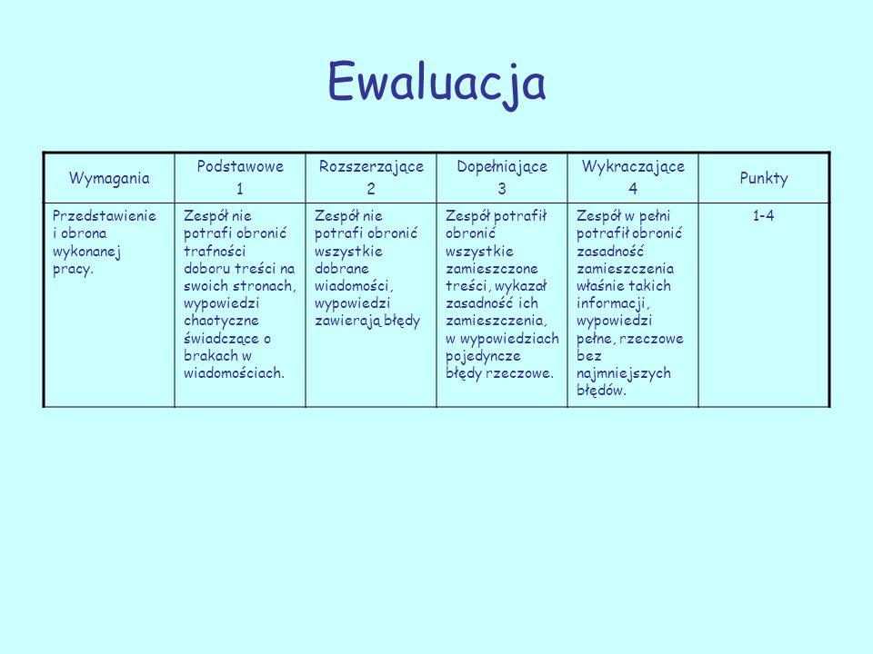 Ewaluacja Wymagania Podstawowe 1 Rozszerzające 2 Dopełniające 3 Wykraczające 4 Punkty Przedstawienie i obrona wykonanej pracy. Zespół nie potrafi obro