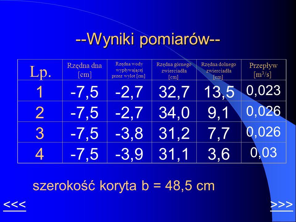 --Wyniki pomiarów-- <<< Lp. Rzędna dna [cm] Rzędna wody wypływającej przez wylot [cm] Rzędna górnego zwierciadła [cm] Rzędna dolnego zwierciadła [cm]