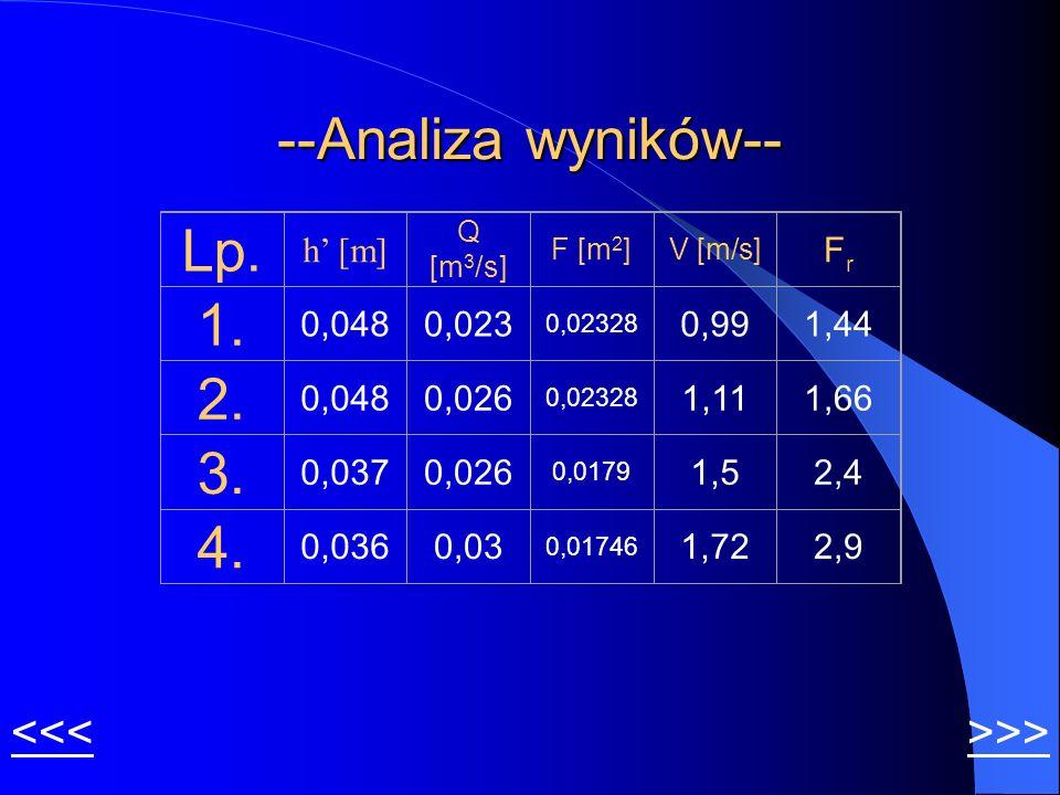 --Analiza wyników-- >>><<< Lp. h [m] Q [m 3 /s] F [m 2 ]V [m/s] FrFr 1. 0,0480,023 0,02328 0,991,44 2. 0,0480,026 0,02328 1,111,66 3. 0,0370,026 0,017