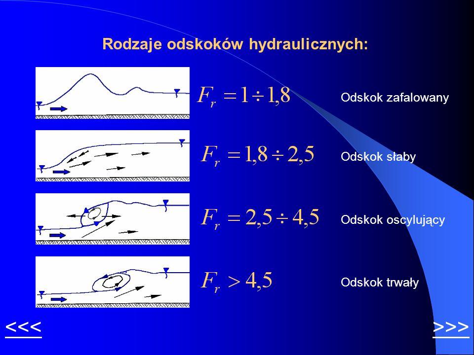Rodzaje odskoków hydraulicznych: Odskok zafalowany Odskok słaby Odskok oscylujący Odskok trwały <<<>>>