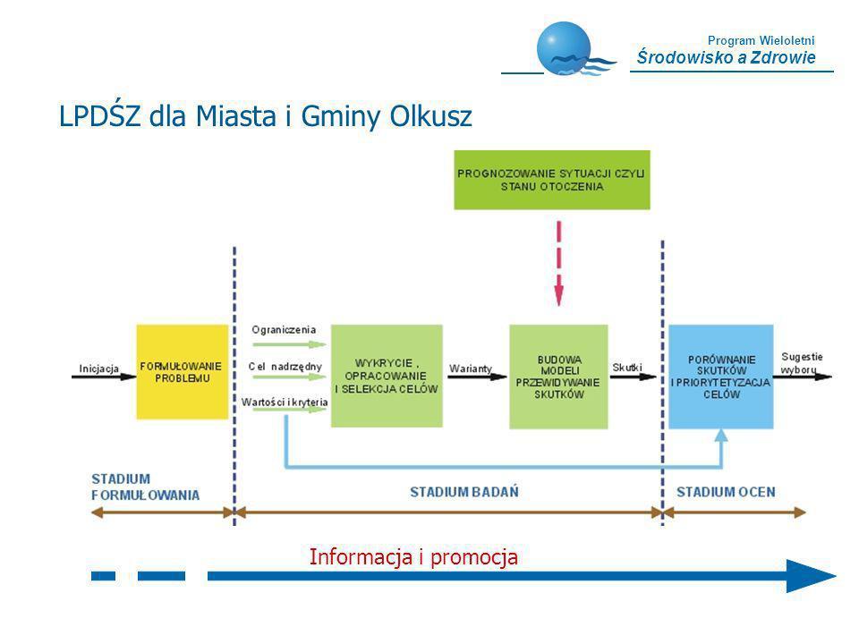 Program Wieloletni Środowisko a Zdrowie Informacja i promocja LPDŚZ dla Miasta i Gminy Olkusz