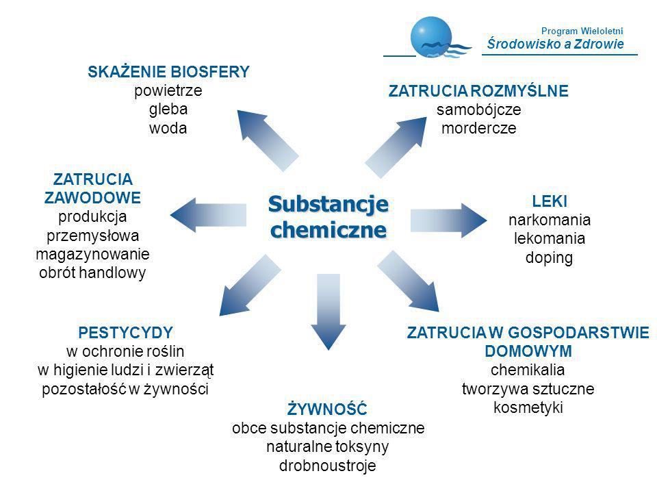 Program Wieloletni Środowisko a Zdrowie LEKI narkomania lekomania doping ZATRUCIA ZAWODOWE produkcja przemysłowa magazynowanie obrót handlowy ZATRUCIA