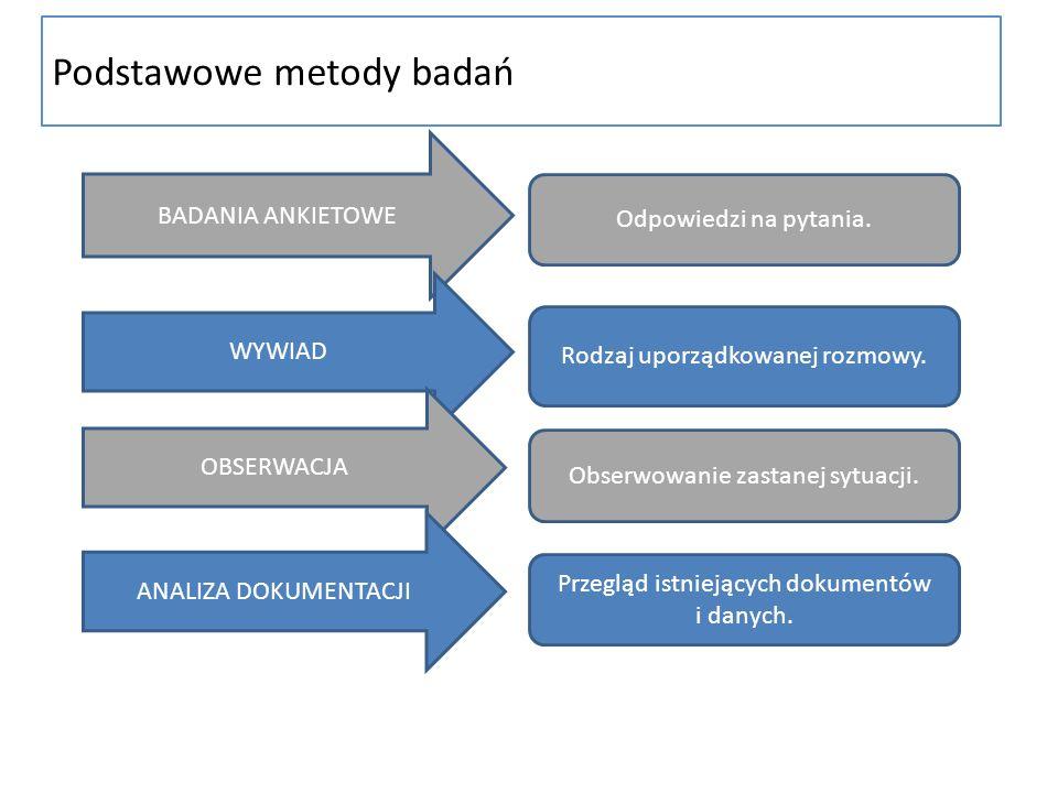 Podstawowe metody badań Odpowiedzi na pytania. Rodzaj uporządkowanej rozmowy. Obserwowanie zastanej sytuacji. Przegląd istniejących dokumentów i danyc