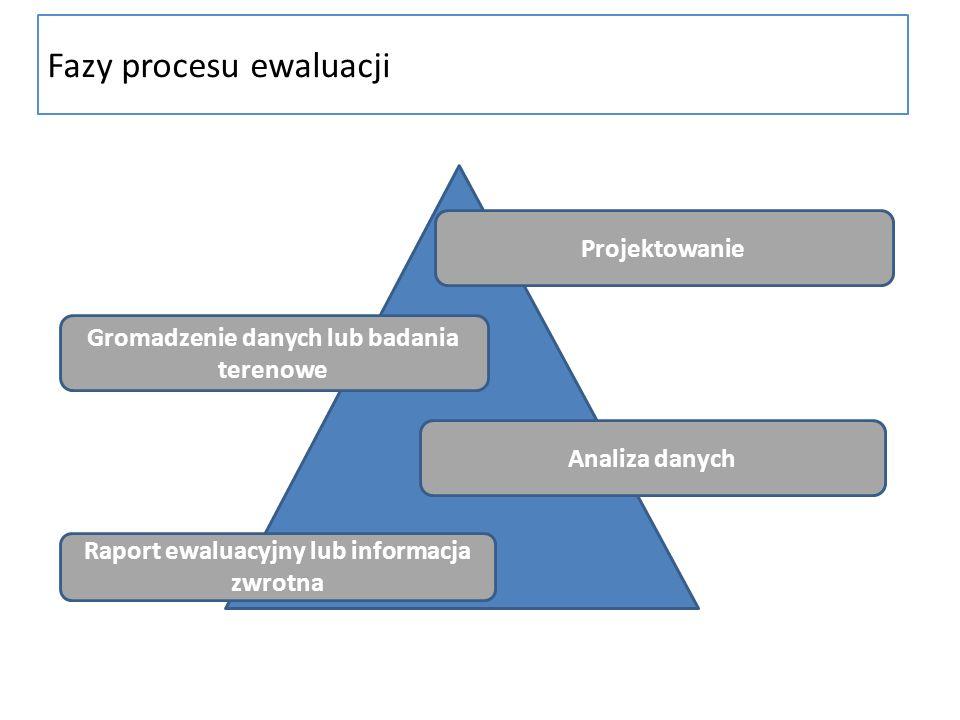 Fazy procesu ewaluacji Projektowanie Gromadzenie danych lub badania terenowe Analiza danych Raport ewaluacyjny lub informacja zwrotna