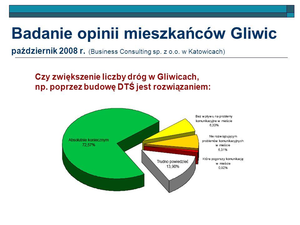 Badanie opinii mieszkańców Gliwic październik 2008 r. (Business Consulting sp. z o.o. w Katowicach) Czy zwiększenie liczby dróg w Gliwicach, np. poprz