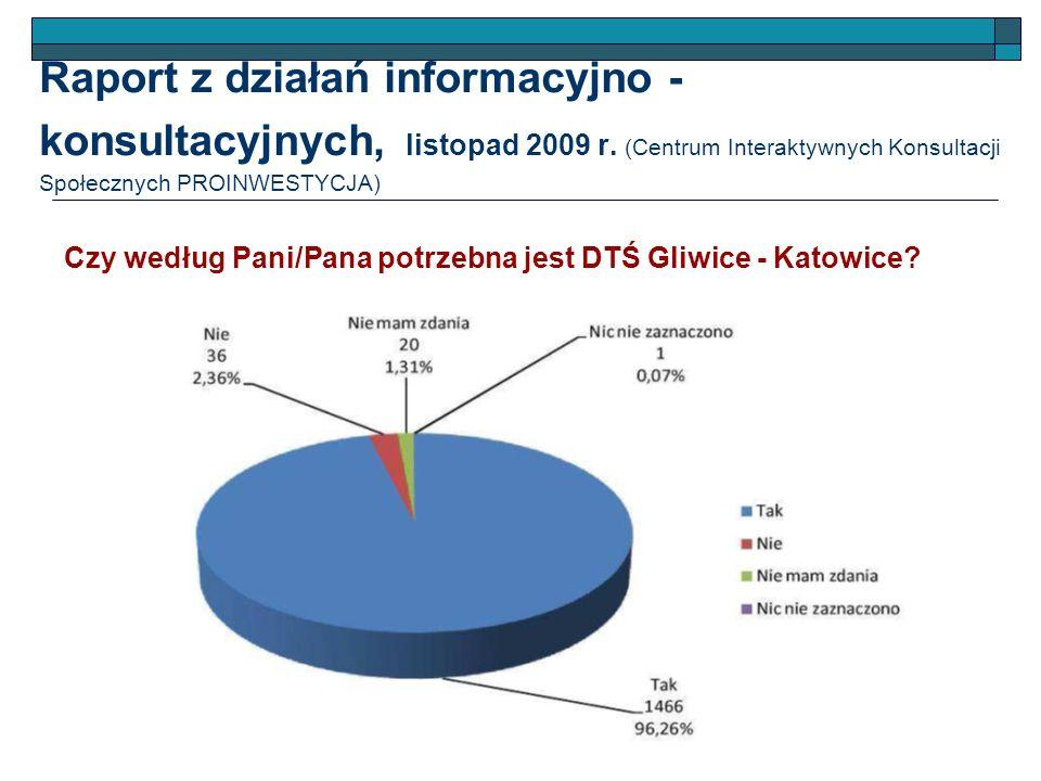 Raport z działań informacyjno - konsultacyjnych, listopad 2009 r. (Centrum Interaktywnych Konsultacji Społecznych PROINWESTYCJA) Czy według Pani/Pana