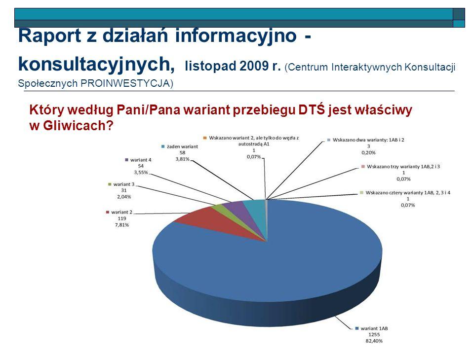 Raport z działań informacyjno - konsultacyjnych, listopad 2009 r. (Centrum Interaktywnych Konsultacji Społecznych PROINWESTYCJA) Który według Pani/Pan