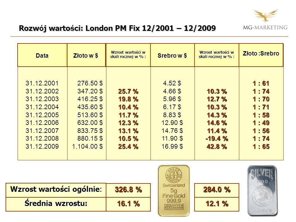 »Złoto i srebro prawidłowo kupować !« Regularnie kupować złoto i srebro.