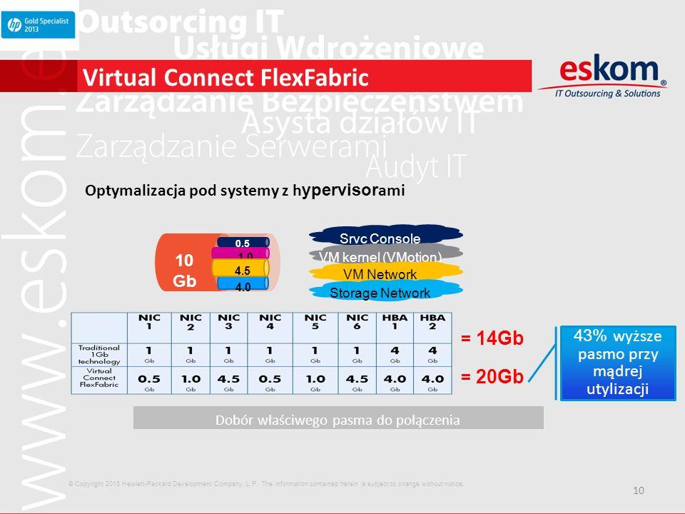 10 Virtual Connect FlexFabric Optymalizacja pod systemy z h ypervisor ami Dobór właściwego pasma do połączenia Srvc Console VM kernel (VMotion) VM Net