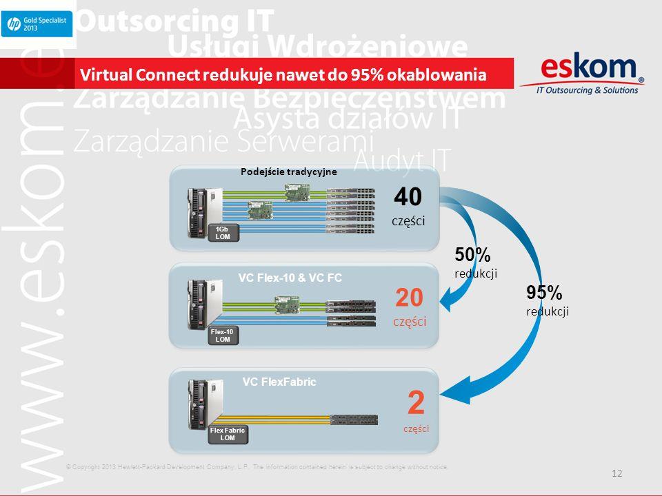 12 Virtual Connect redukuje nawet do 95% okablowania Podejście tradycyjne 1Gb LOM 40 części 95% redukcji 50% redukcji Flex Fabric LOM VC FlexFabric 2