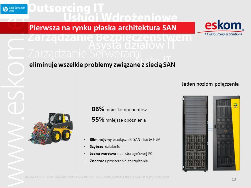 13 Pierwsza na rynku płaska architektura SAN eliminuje wszelkie problemy związane z siecią SAN Jeden poziom połączenia 86% mniej komponentów 55% mniej