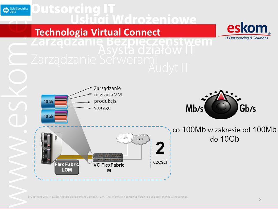 8 Technologia Virtual Connect co 100Mb w zakresie od 100Mb do 10Gb Flex Fabric LOM 2 części VC FlexFabric M LAN SAN Zarządzanie migracja VM produkcja