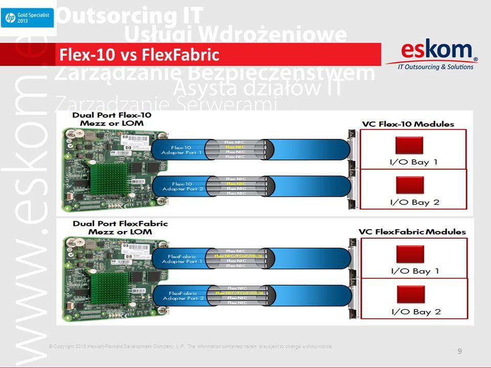 10 Virtual Connect FlexFabric Optymalizacja pod systemy z h ypervisor ami Dobór właściwego pasma do połączenia Srvc Console VM kernel (VMotion) VM Network Storage Network 0.5 1.0 4.0 4.5 10 Gb = 14Gb = 20Gb 43% wyższe pasmo przy mądrej utylizacji © Copyright 2013 Hewlett-Packard Development Company, L.P.
