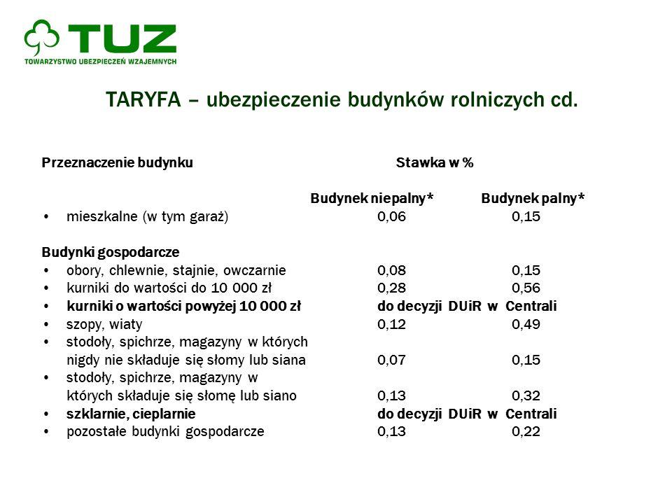 TARYFA – ubezpieczenie budynków rolniczych cd. Przeznaczenie budynku Stawka w % Budynek niepalny* Budynek palny* mieszkalne (w tym garaż)0,060,15 Budy
