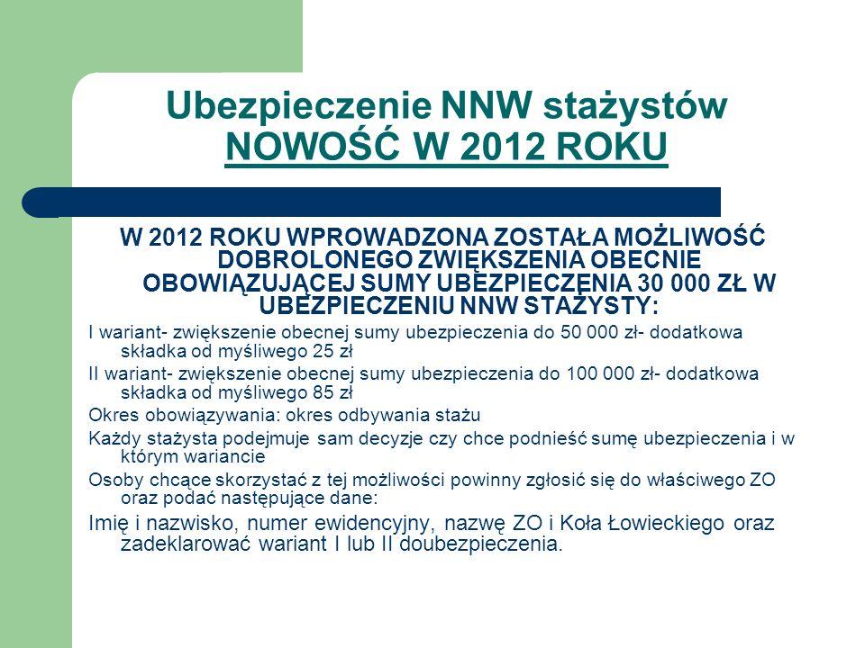 Ubezpieczenie NNW stażystów NOWOŚĆ W 2012 ROKU W 2012 ROKU WPROWADZONA ZOSTAŁA MOŻLIWOŚĆ DOBROLONEGO ZWIĘKSZENIA OBECNIE OBOWIĄZUJĄCEJ SUMY UBEZPIECZENIA 30 000 ZŁ W UBEZPIECZENIU NNW STAŻYSTY: I wariant- zwiększenie obecnej sumy ubezpieczenia do 50 000 zł- dodatkowa składka od myśliwego 25 zł II wariant- zwiększenie obecnej sumy ubezpieczenia do 100 000 zł- dodatkowa składka od myśliwego 85 zł Okres obowiązywania: okres odbywania stażu Każdy stażysta podejmuje sam decyzje czy chce podnieść sumę ubezpieczenia i w którym wariancie Osoby chcące skorzystać z tej możliwości powinny zgłosić się do właściwego ZO oraz podać następujące dane: Imię i nazwisko, numer ewidencyjny, nazwę ZO i Koła Łowieckiego oraz zadeklarować wariant I lub II doubezpieczenia.