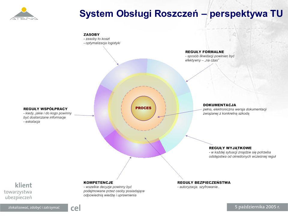 System Obsługi Roszczeń – perspektywa TU