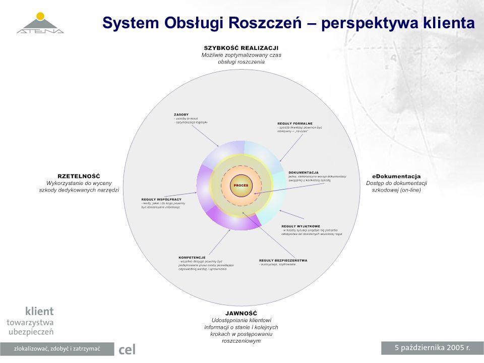 System Obsługi Roszczeń – perspektywa klienta
