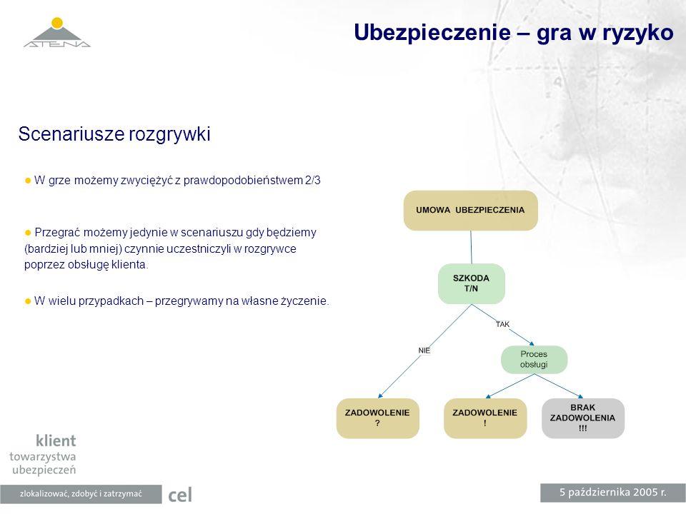 System Obsługi Roszczeń – korzyści