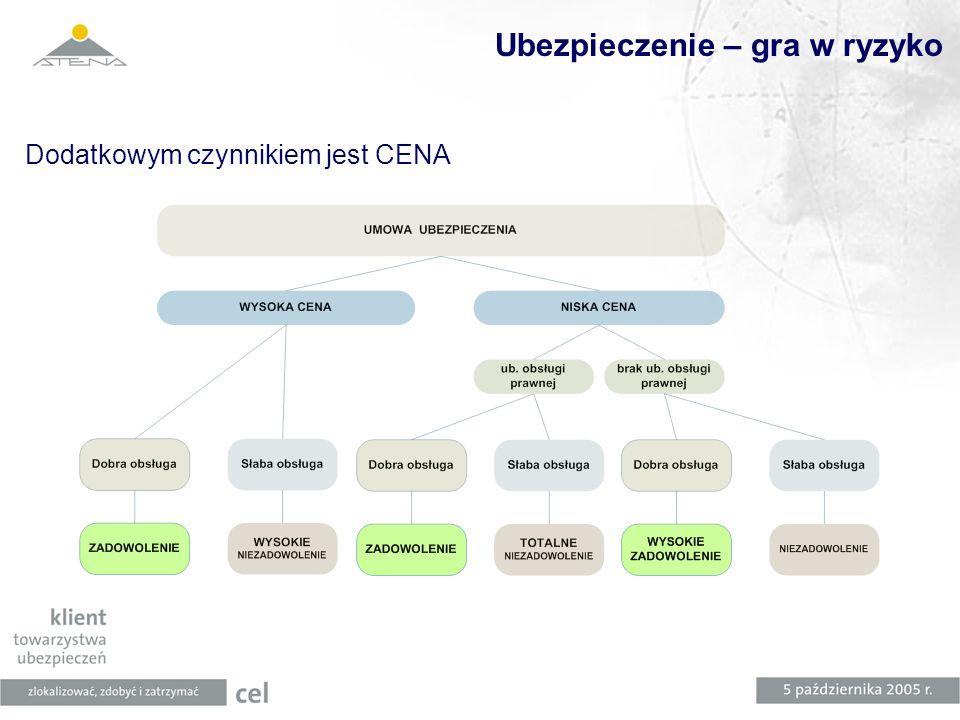 Ubezpieczenie – gra w ryzyko Dodatkowym czynnikiem jest CENA