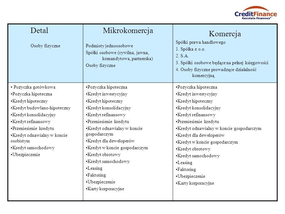 Detal Osoby fizyczne Mikrokomercja Podmioty jednoosobowe Spółki osobowe (cywilna, jawna, komandytowa, partnerska) Osoby fizyczne Komercja Spółki prawa