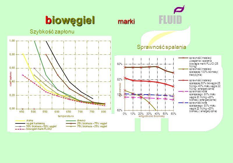 Moduł Odzysku Energii Moduł Odzysku Energii marki marki uwęglanie : uwęglanie : FLUID 1 grupa - biomasy roślinne 2 grupa - mączki mięsno - kostne 3 grupa - mieszanek wysegregowanych biomasowych odpadów komunalnych ze zrębkami drewna 4 grupa – biomasowych odpadów technologicznych