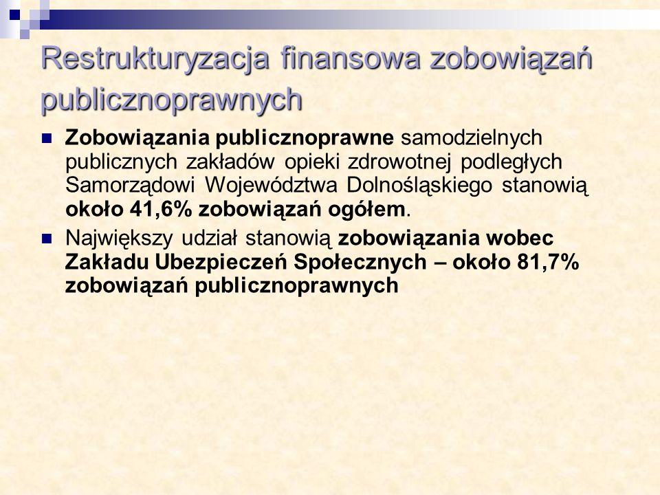 Restrukturyzacja finansowa zobowiązań publicznoprawnych Zobowiązania publicznoprawne samodzielnych publicznych zakładów opieki zdrowotnej podległych S