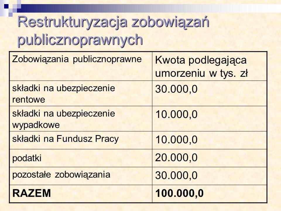 Restrukturyzacja zobowiązań publicznoprawnych Zobowiązania publicznoprawne Kwota podlegająca umorzeniu w tys. zł składki na ubezpieczenie rentowe 30.0
