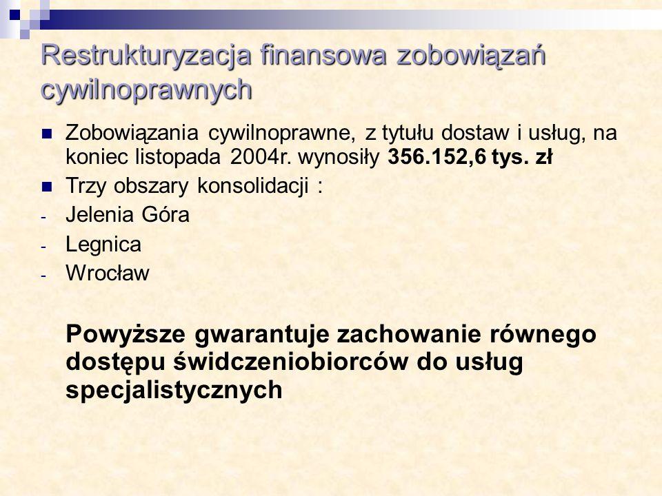 Restrukturyzacja finansowa zobowiązań cywilnoprawnych Zobowiązania cywilnoprawne, z tytułu dostaw i usług, na koniec listopada 2004r. wynosiły 356.152