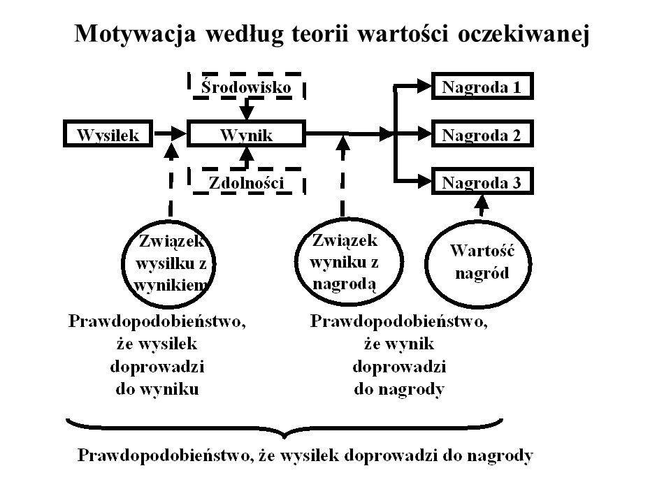 Motywacja według teorii wartości oczekiwanej