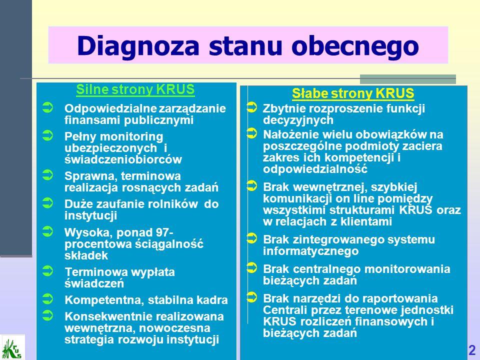 Diagnoza stanu obecnego Silne strony KRUS Odpowiedzialne zarządzanie finansami publicznymi Pełny monitoring ubezpieczonych i świadczeniobiorców Sprawn