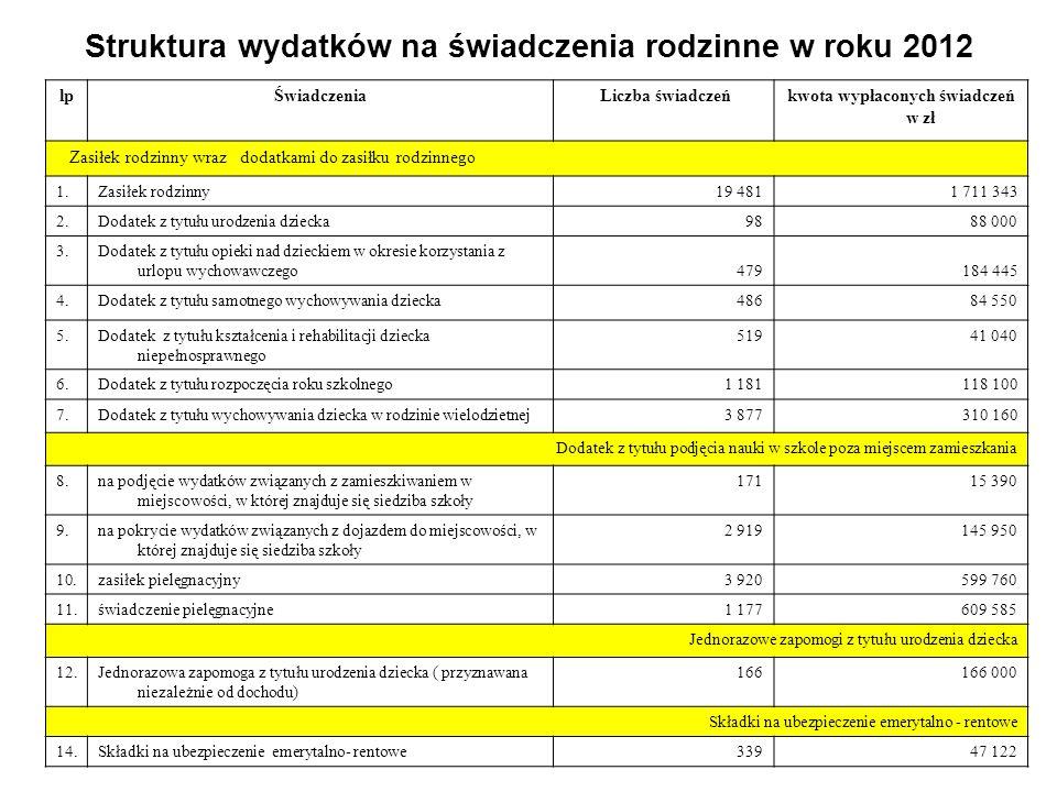 Struktura wydatków na świadczenia rodzinne w roku 2012 lpŚwiadczenia Liczba świadczeńkwota wypłaconych świadczeń w zł Zasiłek rodzinny wraz dodatkami