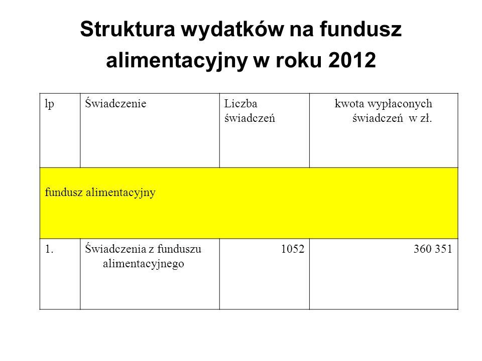 Struktura wydatków na fundusz alimentacyjny w roku 2012 lpŚwiadczenieLiczba świadczeń kwota wypłaconych świadczeń w zł. fundusz alimentacyjny 1.Świadc