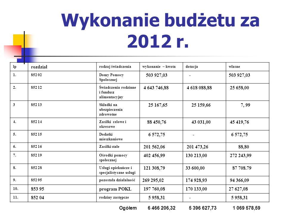Wykonanie budżetu za 2012 r. lp rozdział rodzaj świadczeniawykonanie – kwotadotacjawłasne 1.852 02Domy Pomocy Społecznej 503 927,03 - 2.852 12Świadcze