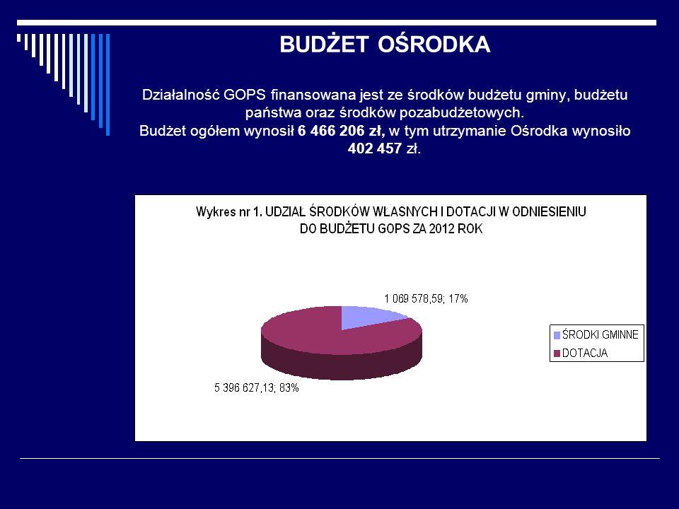 BUDŻET OŚRODKA Działalność GOPS finansowana jest ze środków budżetu gminy, budżetu państwa oraz środków pozabudżetowych. Budżet ogółem wynosił 6 466 2