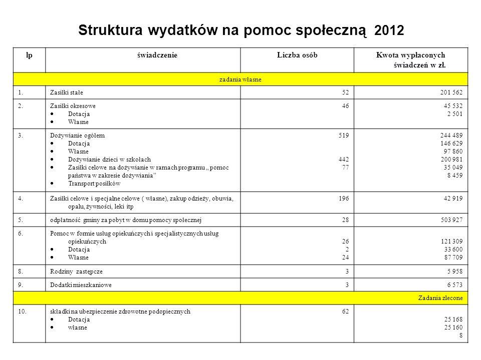 Struktura wydatków na pomoc społeczną 2012 lp świadczenieLiczba osóbKwota wypłaconych świadczeń w zł. zadania własne 1.Zasiłki stałe 52 201 562 2.Zasi
