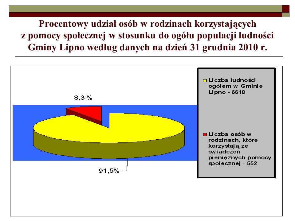 Wydatki Gminy Lipno na wypłatę dodatków mieszkaniowych (zł.) w latach 2007 - 2010