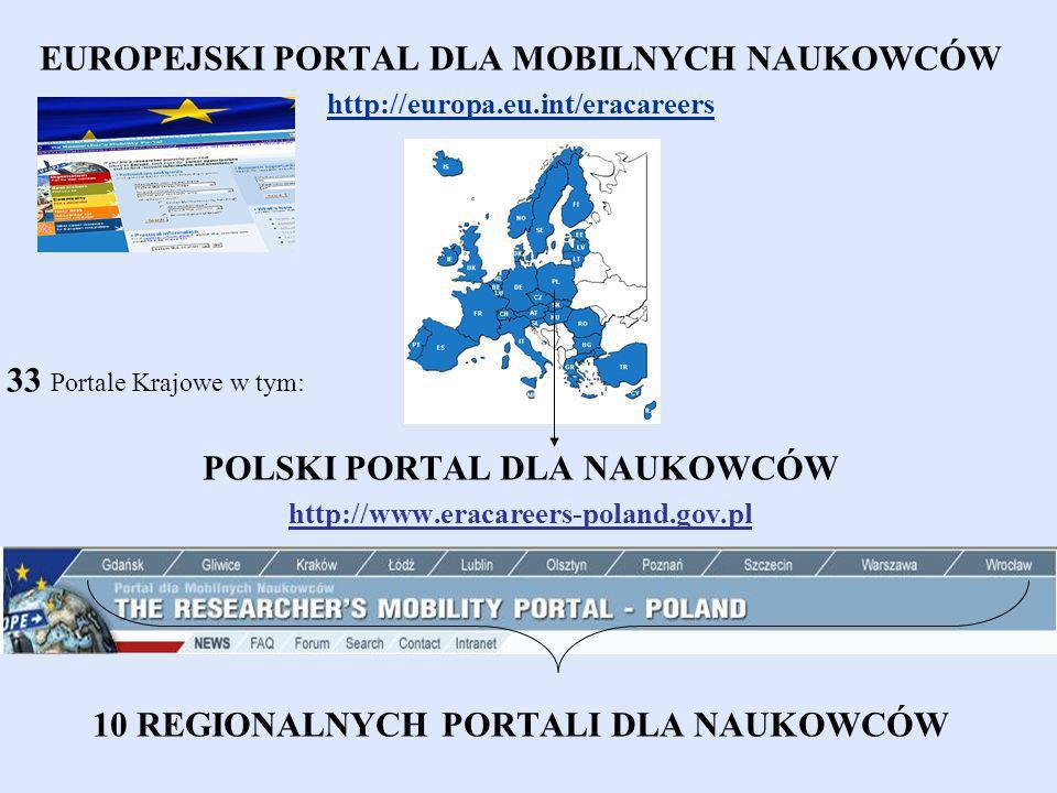 EUROPEJSKI PORTAL DLA MOBILNYCH NAUKOWCÓW http://europa.eu.int/eracareers 33 Portale Krajowe w tym: POLSKI PORTAL DLA NAUKOWCÓW http://www.eracareers-poland.gov.pl 10 REGIONALNYCH PORTALI DLA NAUKOWCÓW