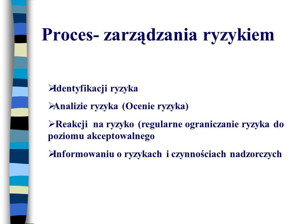 Proces- zarządzania ryzykiem Identyfikacji ryzyka Analizie ryzyka (Ocenie ryzyka) Reakcji na ryzyko (regularne ograniczanie ryzyka do poziomu akceptowalnego Informowaniu o ryzykach i czynnościach nadzorczych