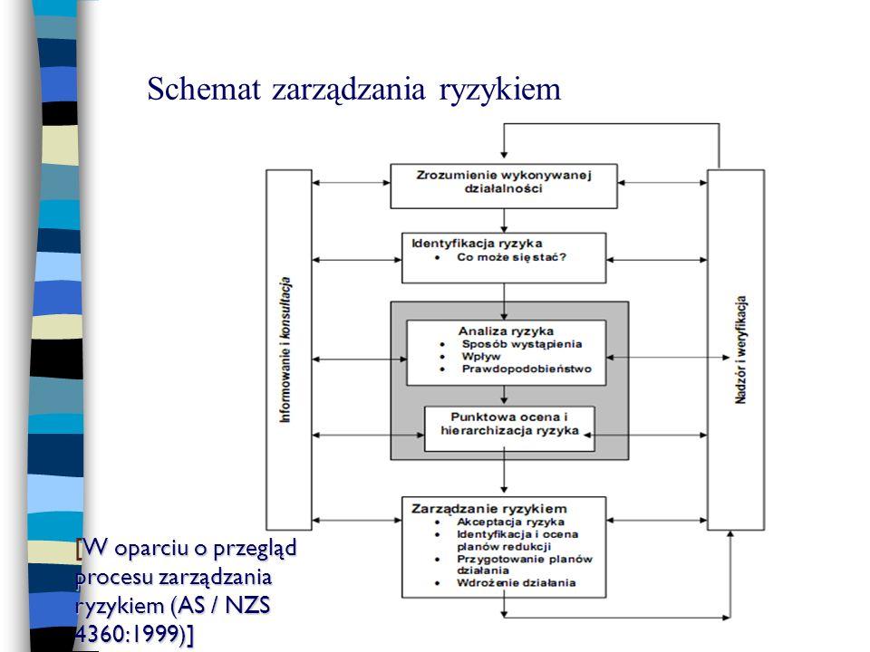 Schemat zarządzania ryzykiem [W oparciu o przegląd procesu zarządzania ryzykiem (AS / NZS 4360:1999)]