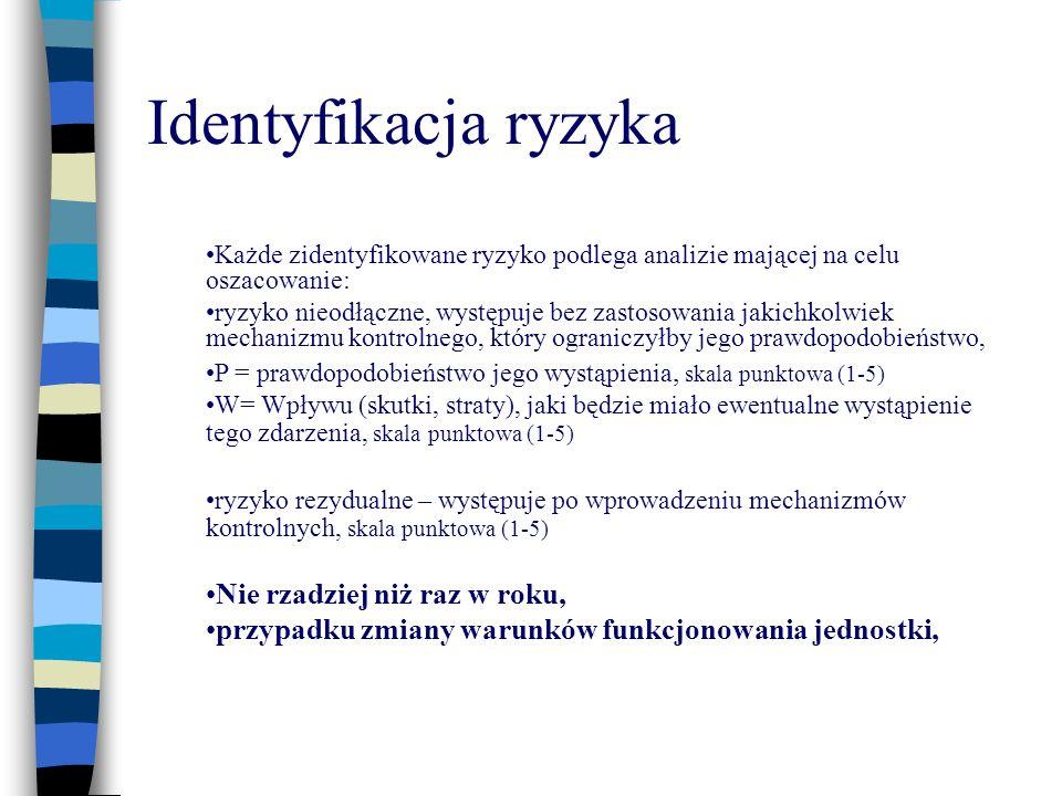 Identyfikacja ryzyka Każde zidentyfikowane ryzyko podlega analizie mającej na celu oszacowanie: ryzyko nieodłączne, występuje bez zastosowania jakichk